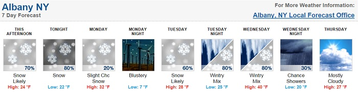 Albany snow forecast March