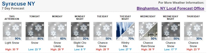 syracuse snow forecast march